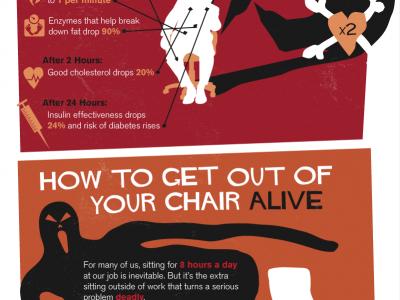 Trumpai ir vaizdžiai apie sėdėjimo žalą