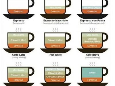 Kavos rūšys